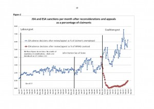 Graph of sanctions increases, from David Webster's evidence to the sanctions inquiry